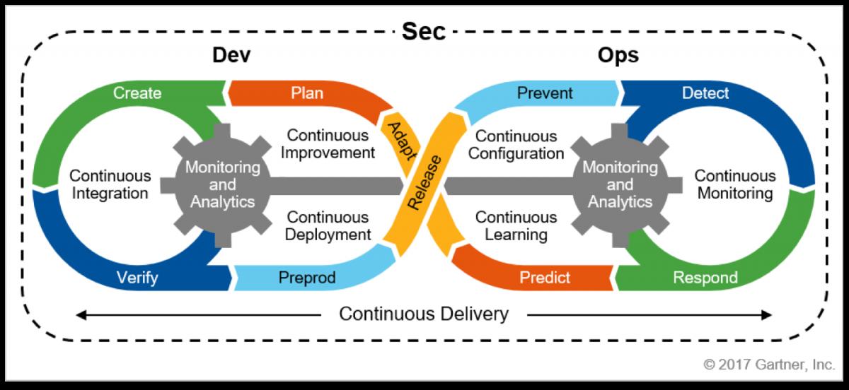 Proces tworzenia dopasowania bezpieczeństwa