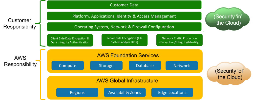 AWS Shared Infrastructure Model for Infrastructure Services