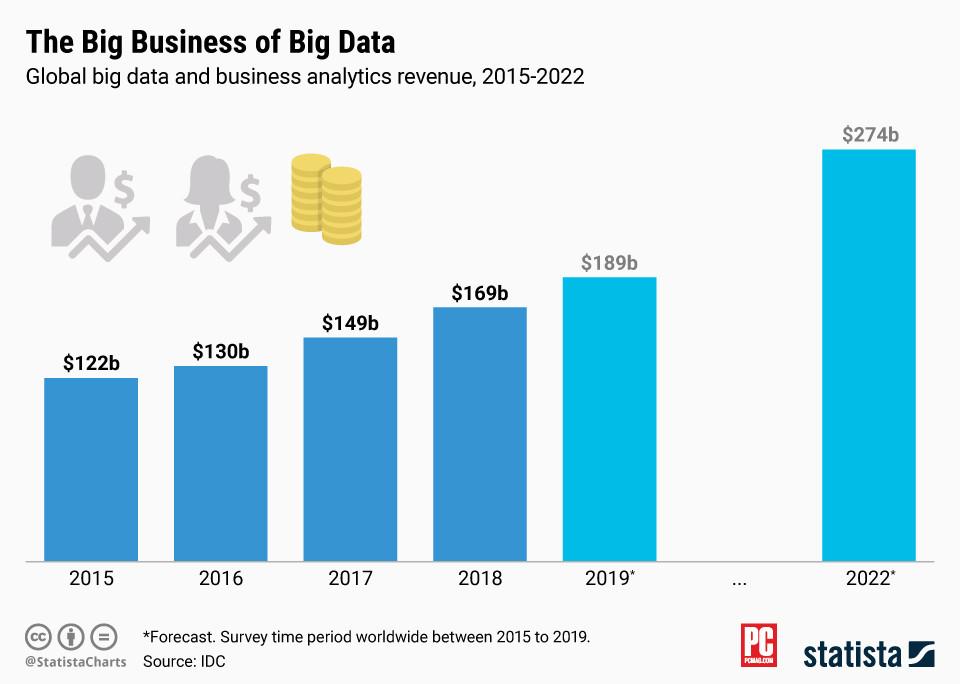 Big data and analytics platform revenue 2022
