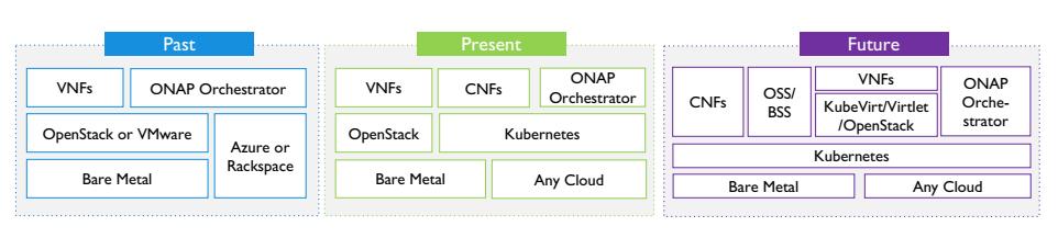 NFV evolution