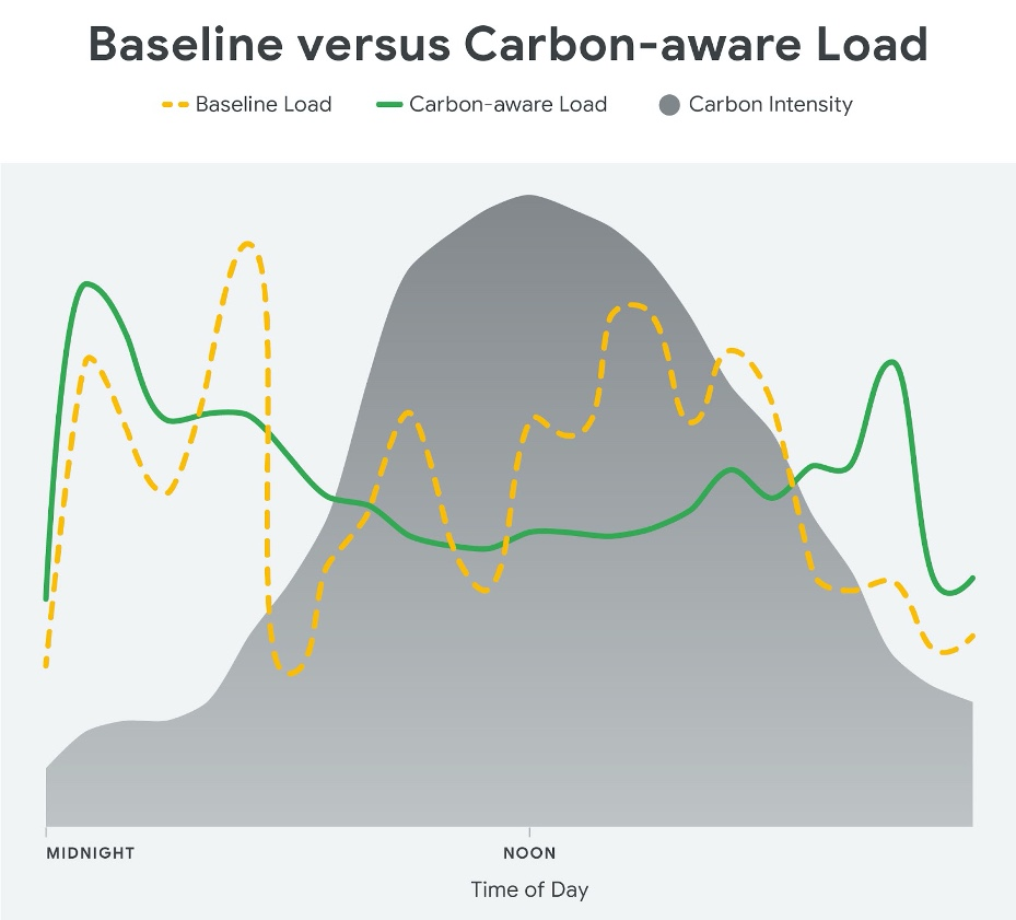 Carbon aware load - Google data center