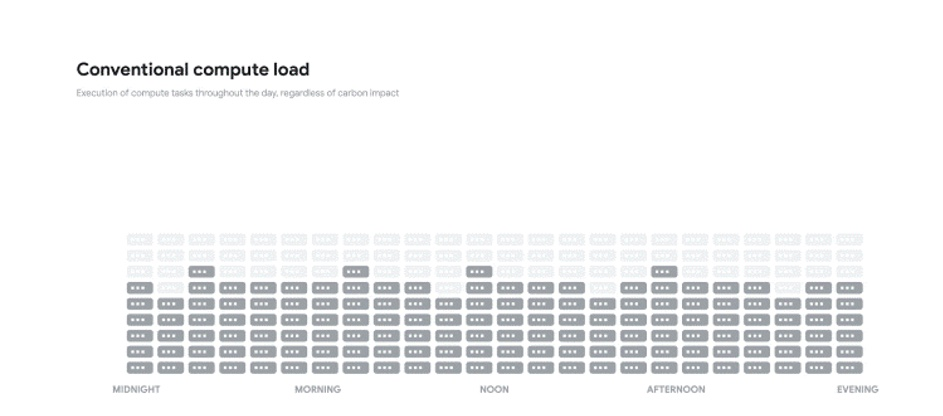Google compute load - data center