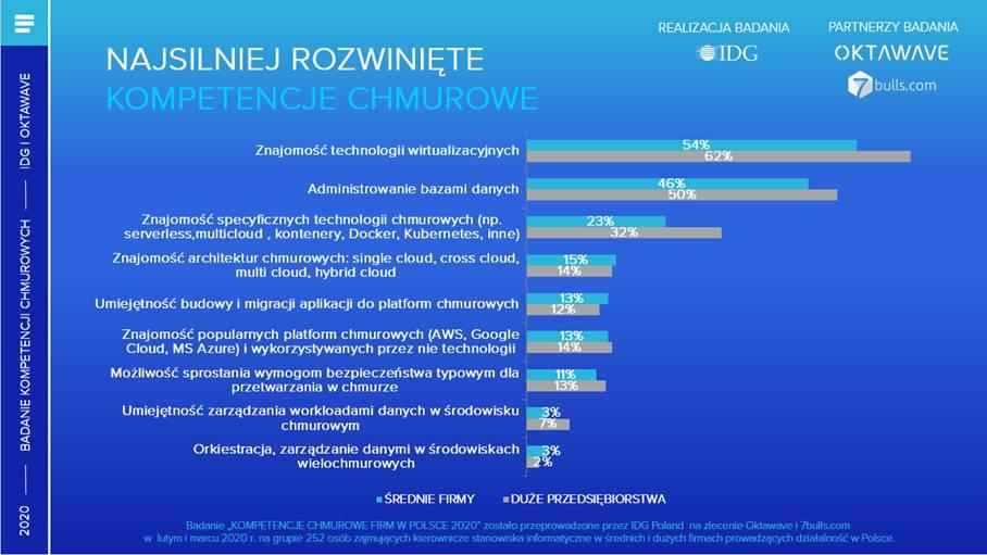 Kompetencje chmurowe badanie IDG Oktawave 1