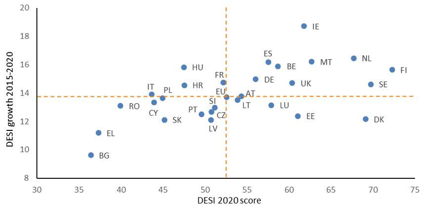Postęp krajów członkowski UE w DESI przez 5 lat
