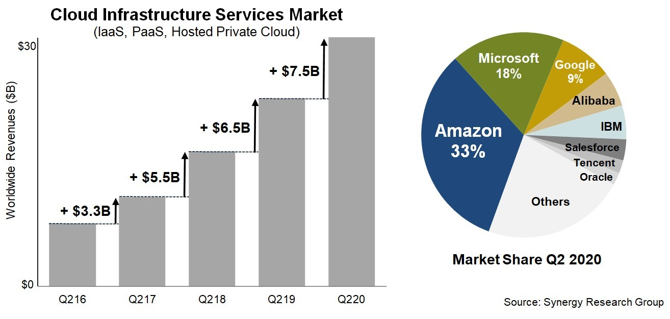 Synergy Research cloud market 2Q 2020