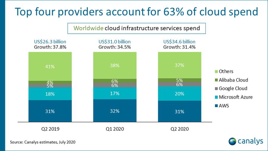 Canalys public cloud market 2Q 2020