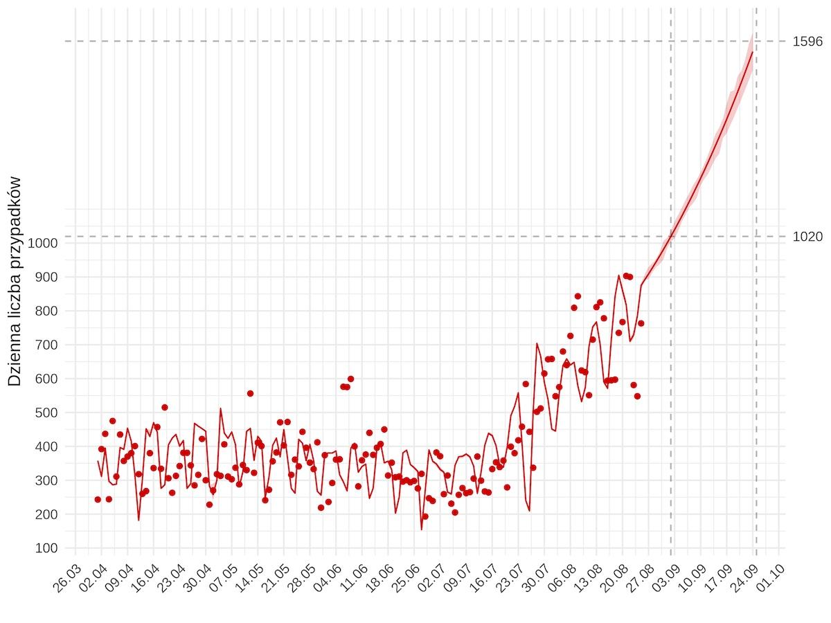 Model statystyczny pandemii w Polsce MIMUW