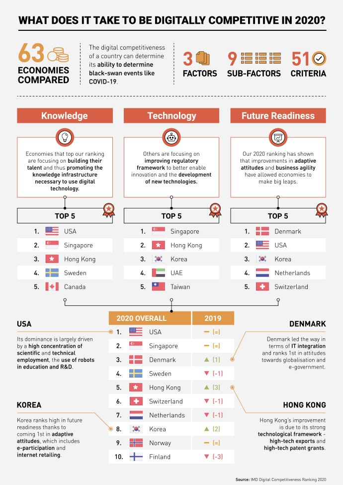 IMD Digital Competitiveness Ranking 2020 infographic