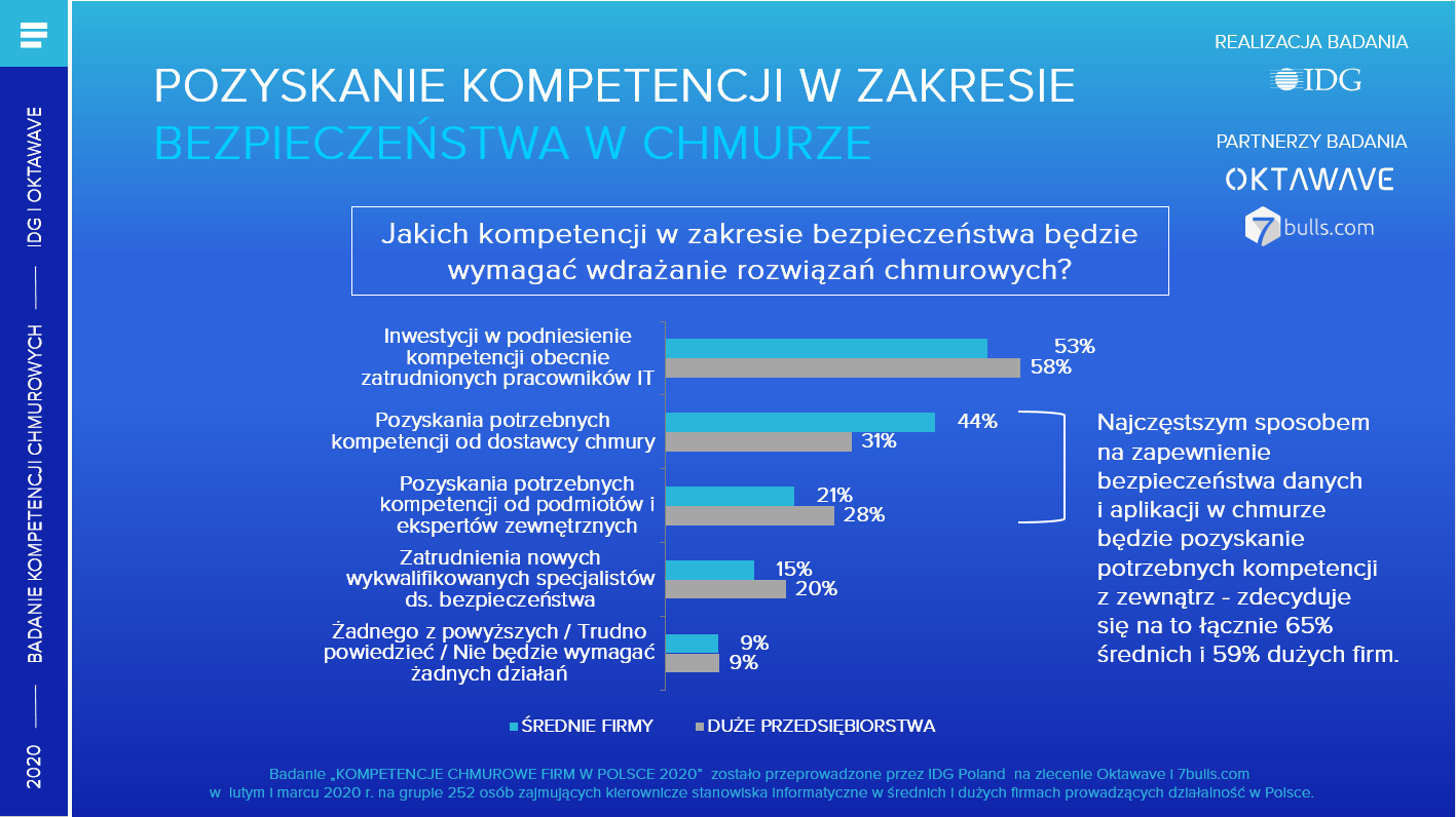 POZYSKANIE KOMPETENCJI W ZAKRESIE BEZPIECZEŃSTWA W CHMURZE Infografika