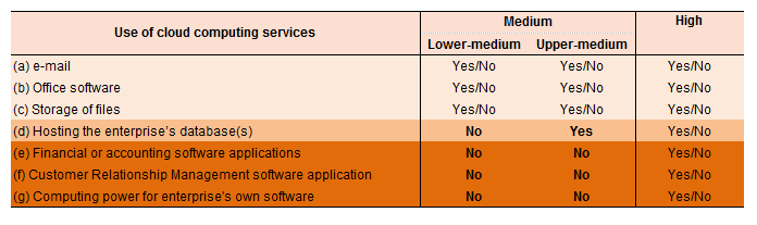 Eurostat poziomy zaawansowania usług chmurowych przedsiębiorstw UE 2020