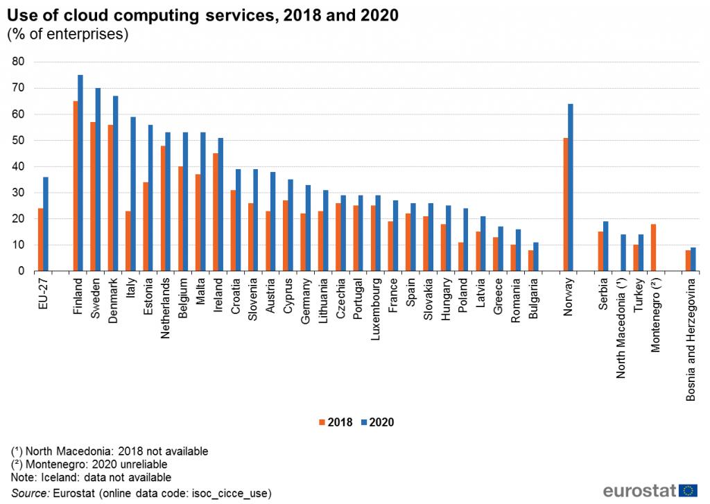 Eurostat usługi chmurowe w przedsiębiorstwach 2020