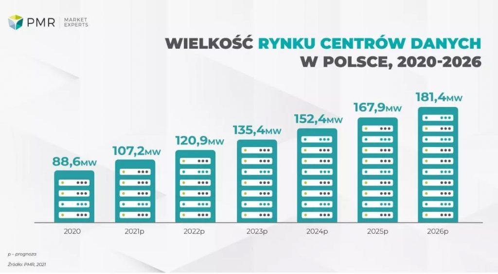 Rynek data center w Polsce w latach 2021 - 26